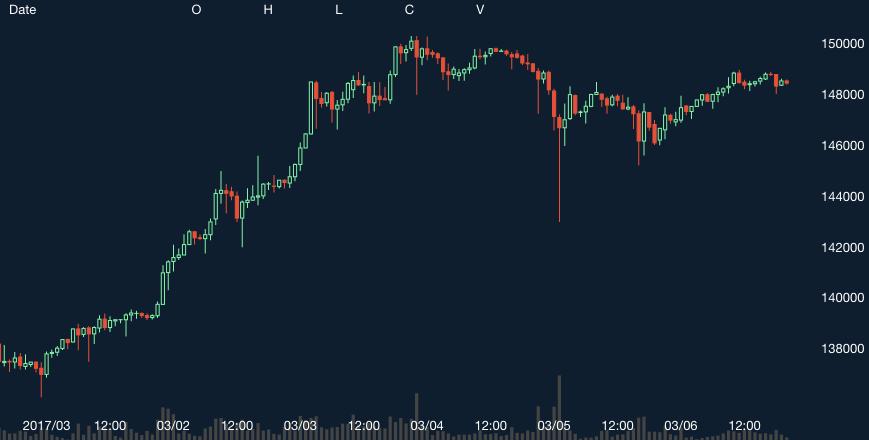 2017年6月 ビットコイン