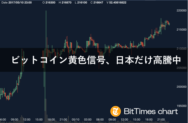 ビットコインチャート2017年5月10日「日本だけのプレミア価格」
