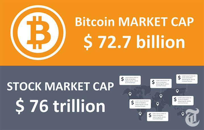 ビットコイン時価総額が8兆円越え「それでも株式市場の0.1%」