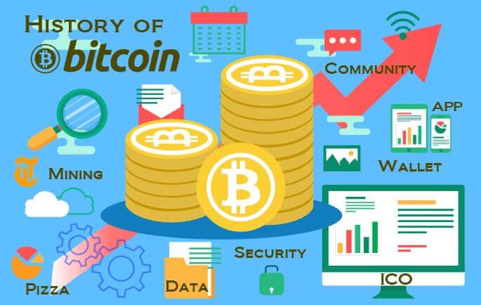 ビットコインの歴史を一覧表で簡単解説!価格推移もわかりやすく