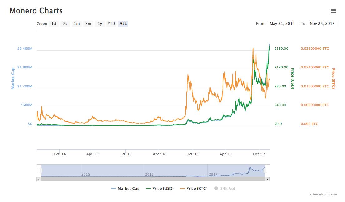 仮想通貨モネロ(Monero/XMR)のチャート画像