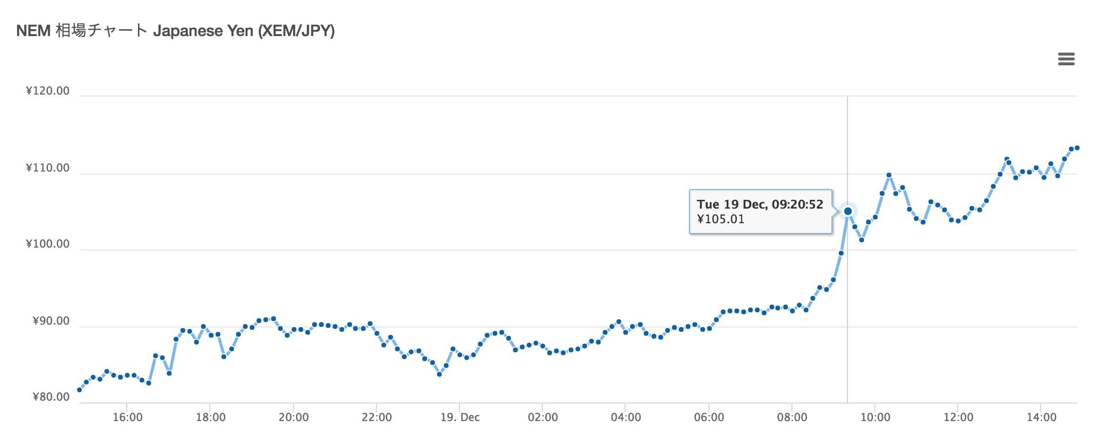 仮想通貨ネム(NEM/XEM)が 100円を突破したときの NEM チャート画像