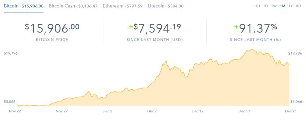 ビットコイン価格急落のチャート画像