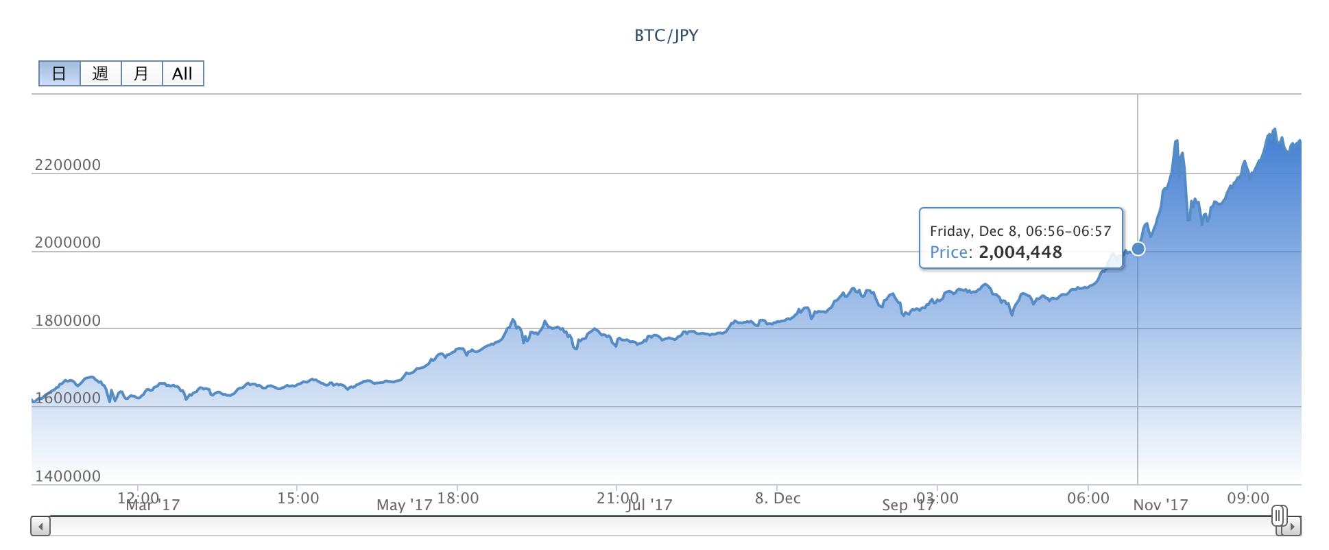 1BTC = 200万円を超えた bitFlyer のビットコインチャートの画像