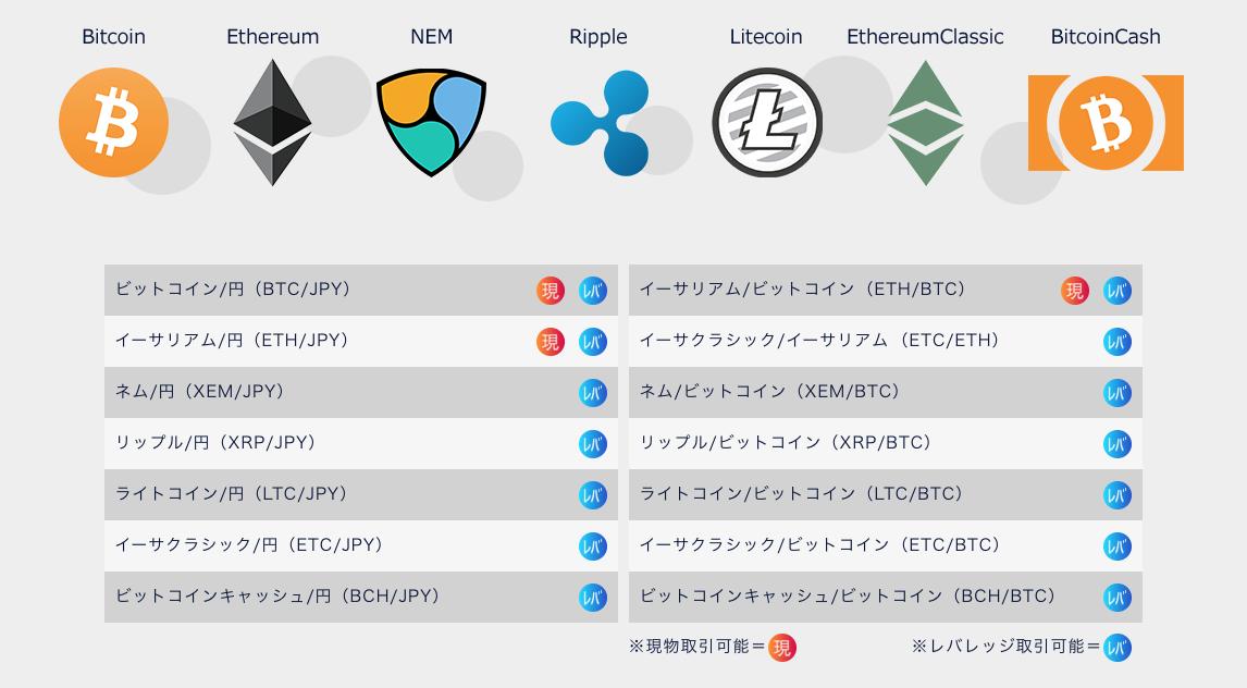 DMM bitcoin 取引通貨一覧と取引内容の画像