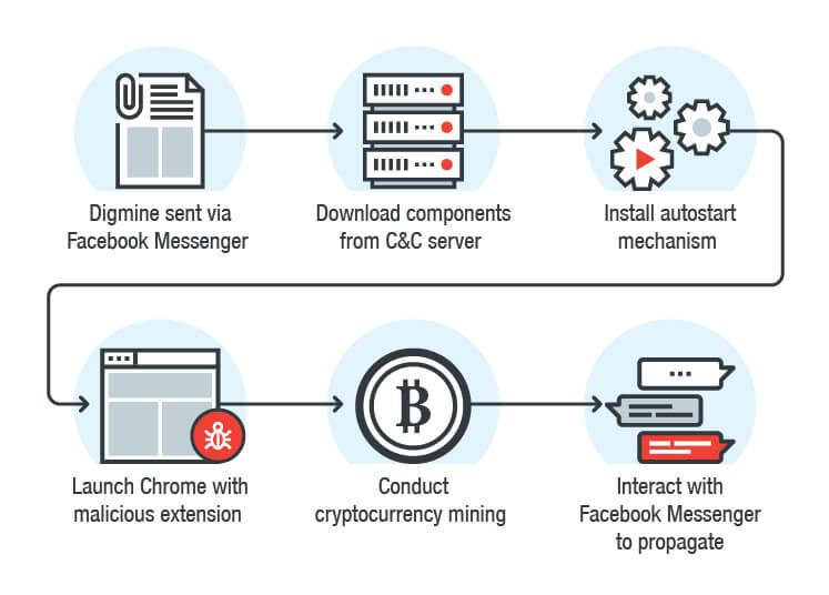 仮想通貨モネロマルウェアdigmineの仕組み