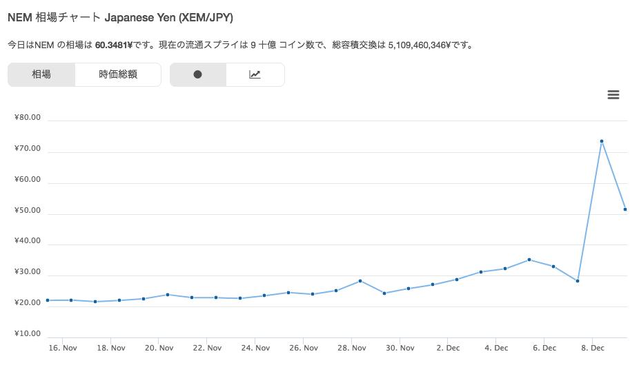 仮想通貨ネム(NEM/XEM)が 70円を突破したときの NEM チャート画像