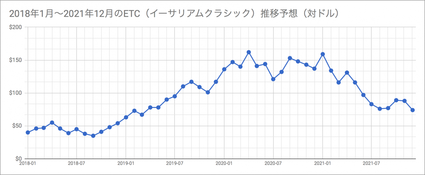 2018年1月〜2021年12月までのETC(イーサリアムクラシック)推移予想(対ドル)の画像