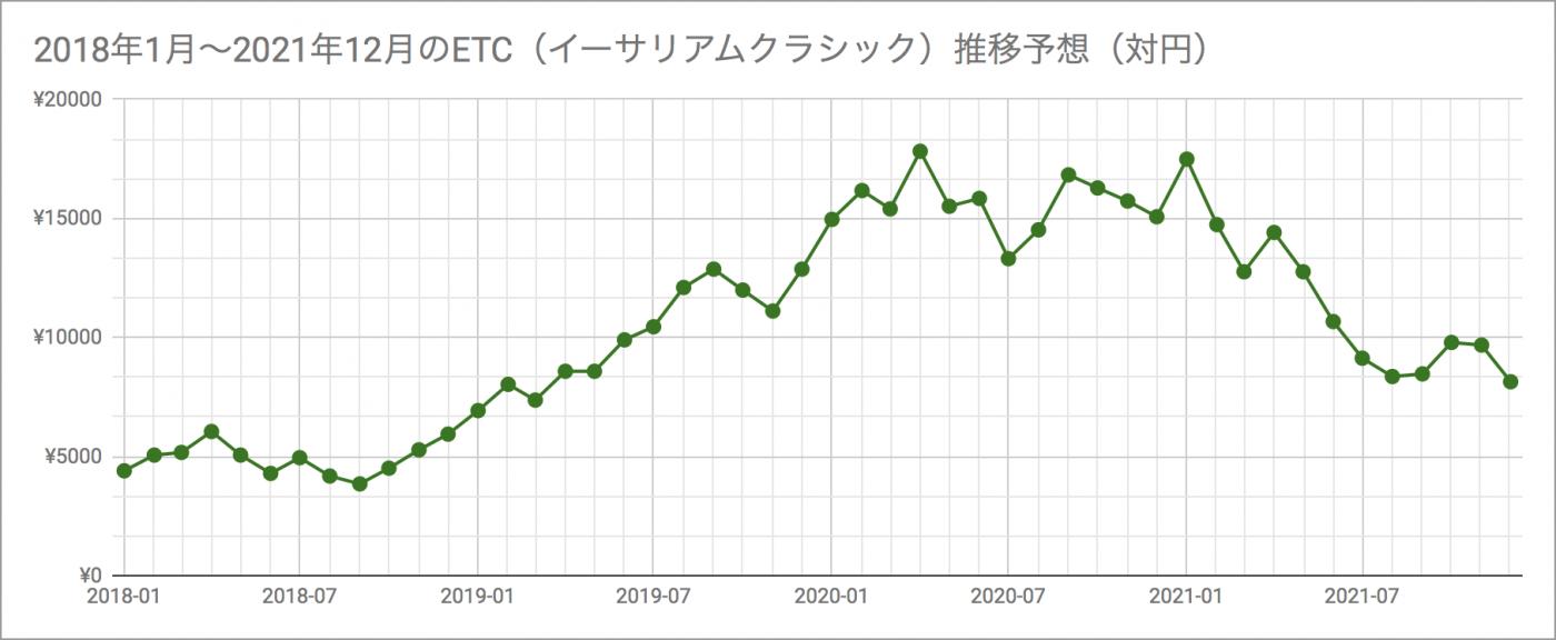 2018年1月〜2021年12月までのETC(イーサリアムクラシック)推移予想(対円)の画像