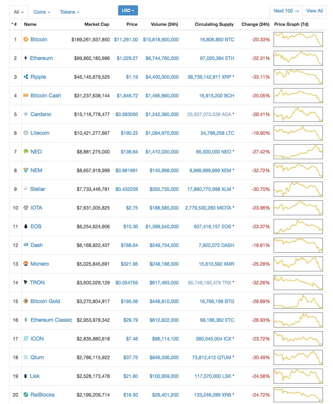 CoinMarketCap 時価総額ランキングの画像
