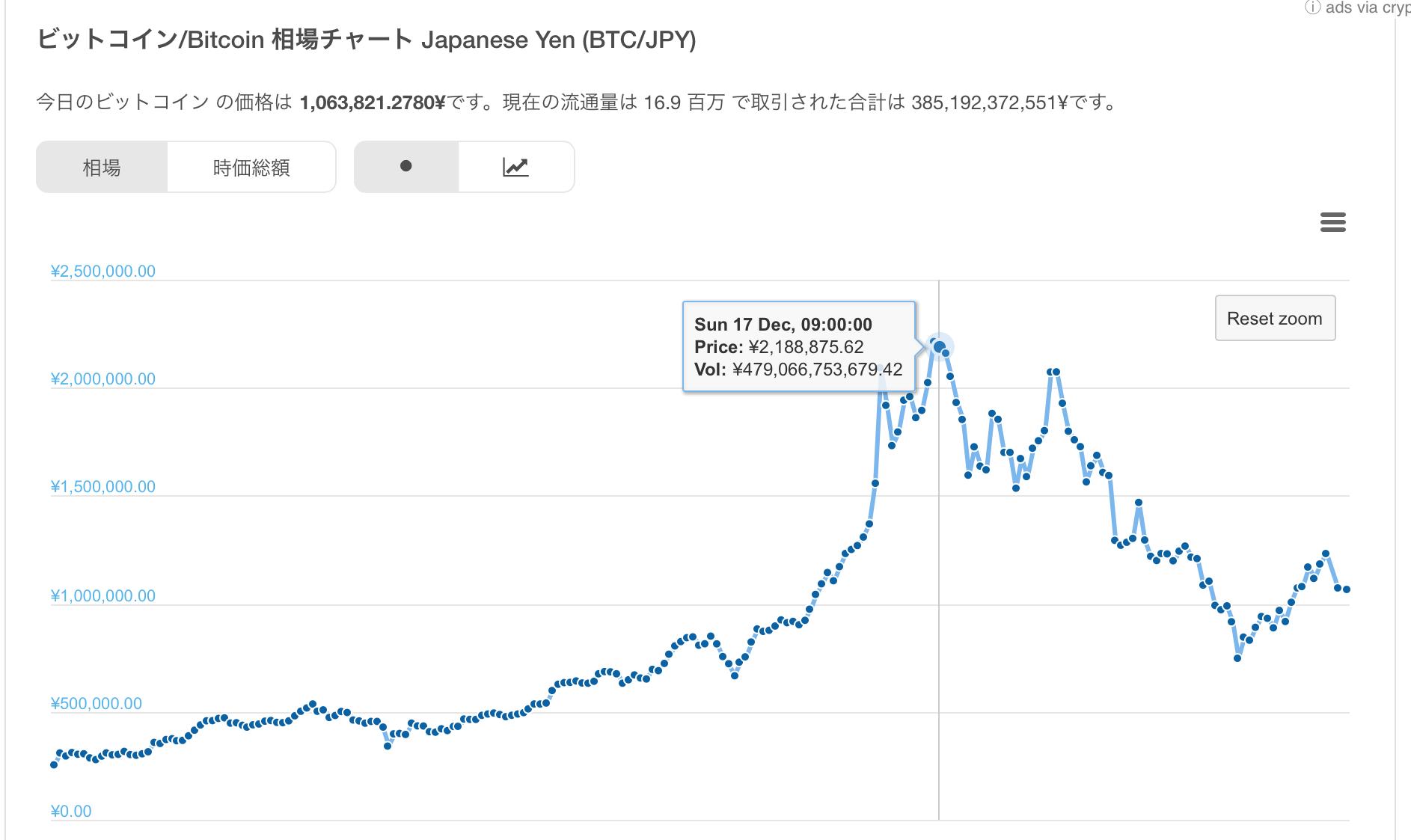 ビットコイン 長期的な動きのチャート
