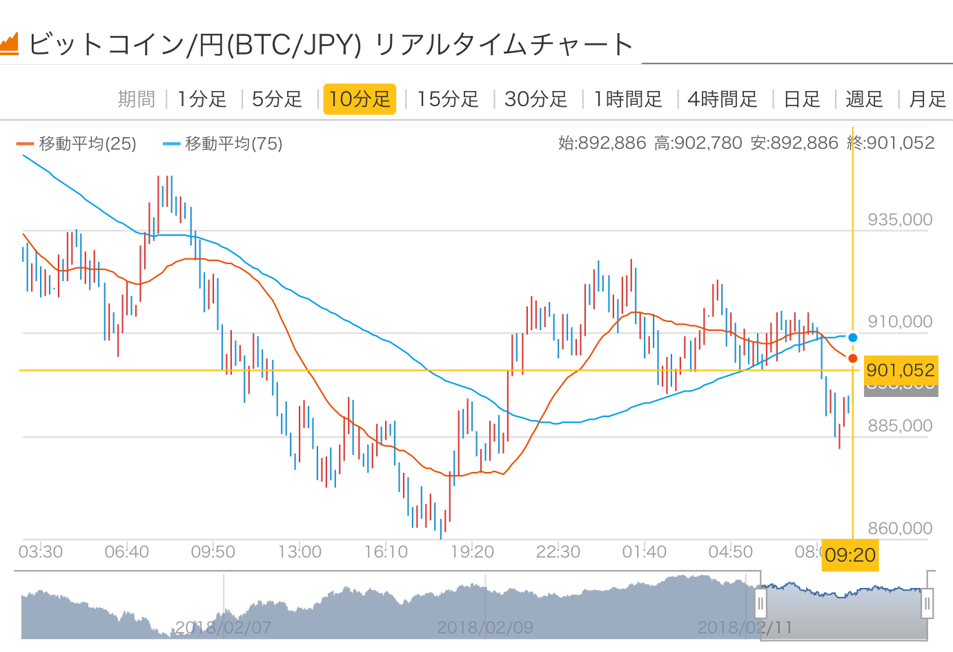 2018/02/12 ビットコインの価格
