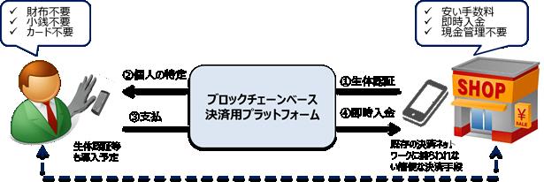 Sコインプラットフォーム 画像