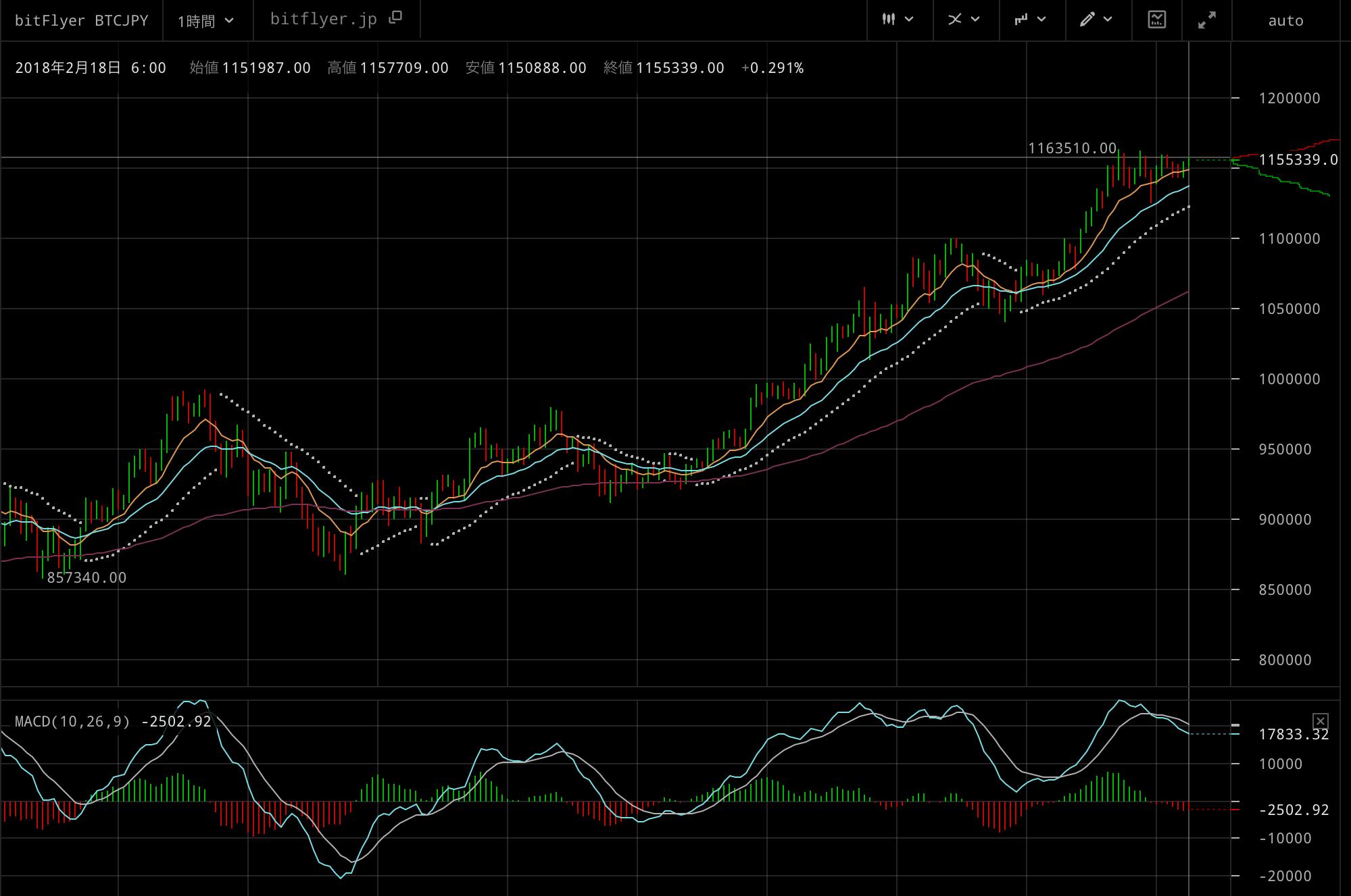 2月18日6時のビットコインの値動き