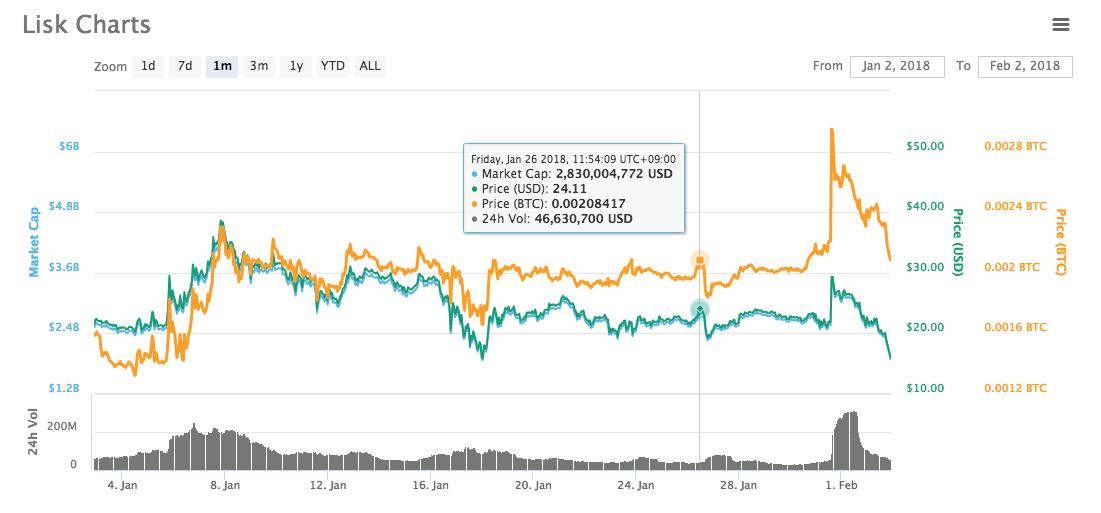 仮想通貨 LISK のチャート画像