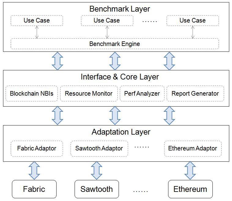 project-caliper