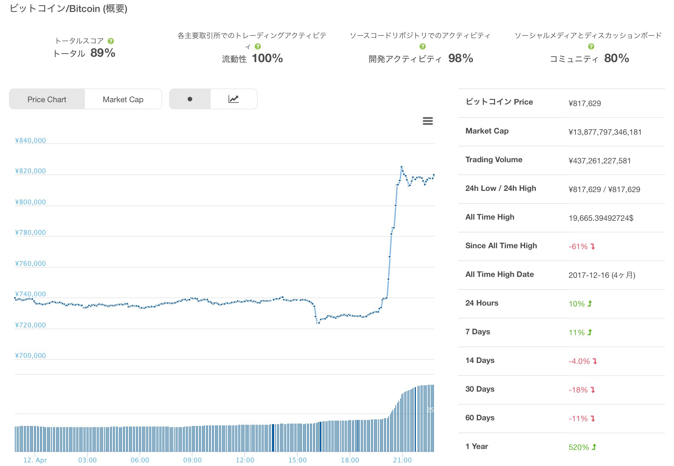 2018年4月12日ビットコインのチャート