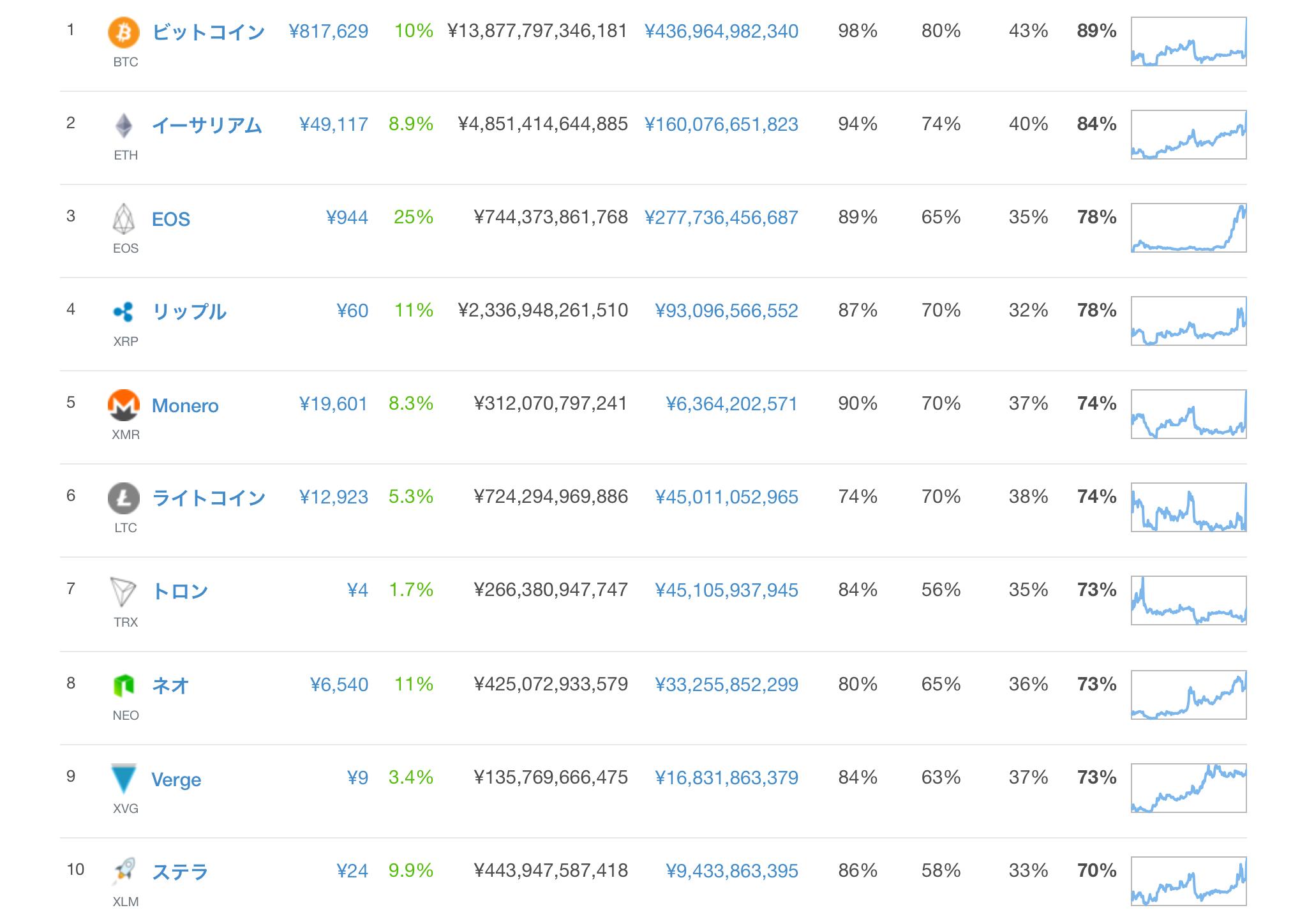 トップ10の仮想通貨価格