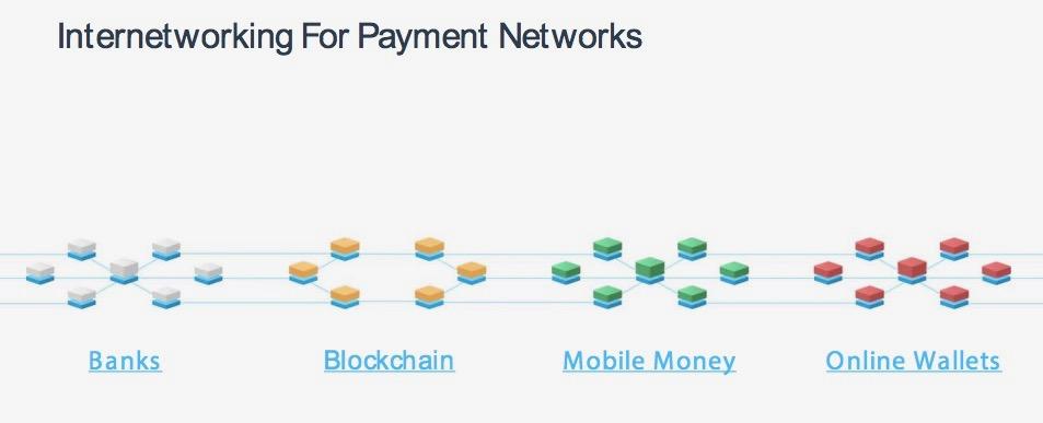 ILPによって接続された送金ネットワーク
