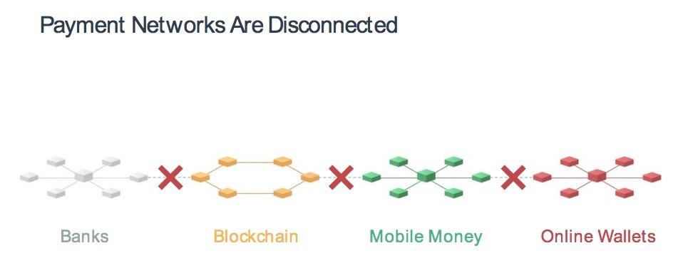 独立した送金ネットワーク