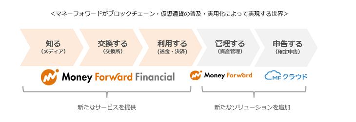 マネーフォワードが仮想通貨・ブロックチェーンで目指す未来