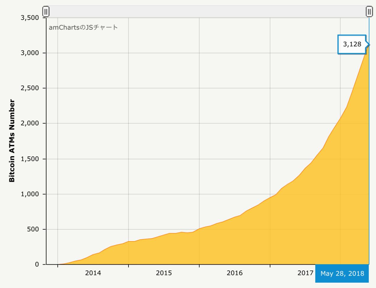 順調に増加するビットコインATMの設置台数