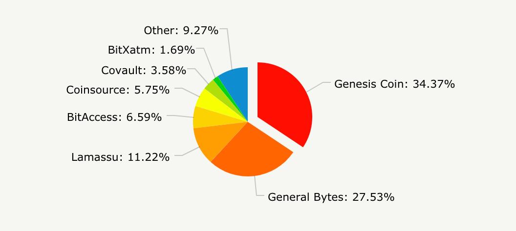 ビットコインATMのメーカー別シェア率
