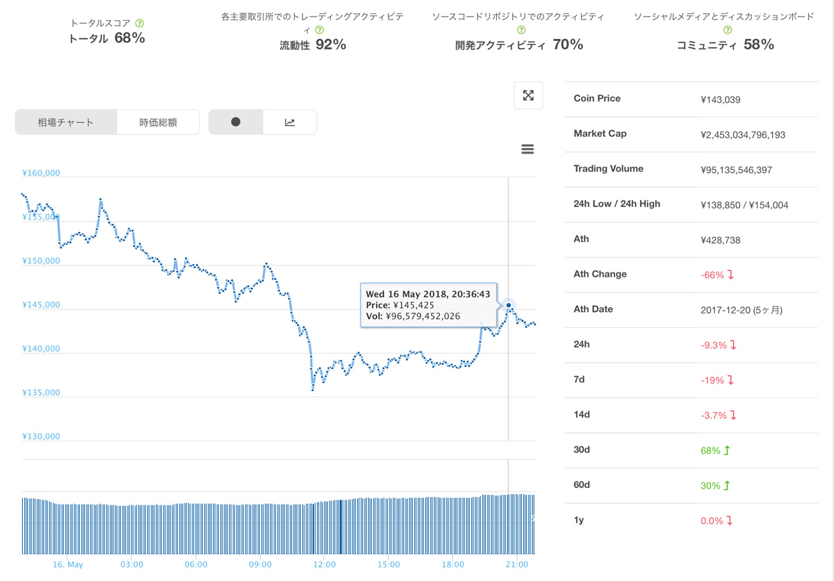 2018年5月16日のビットコインキャッシュのチャート
