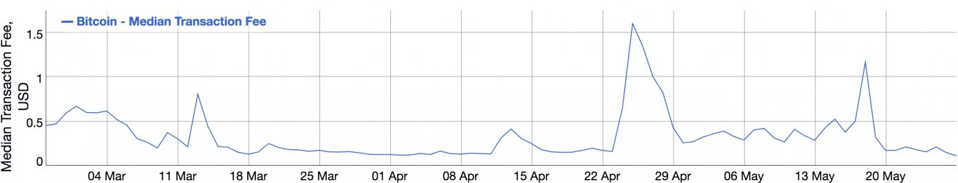 BTC手数料の中央値は年間最低となっている