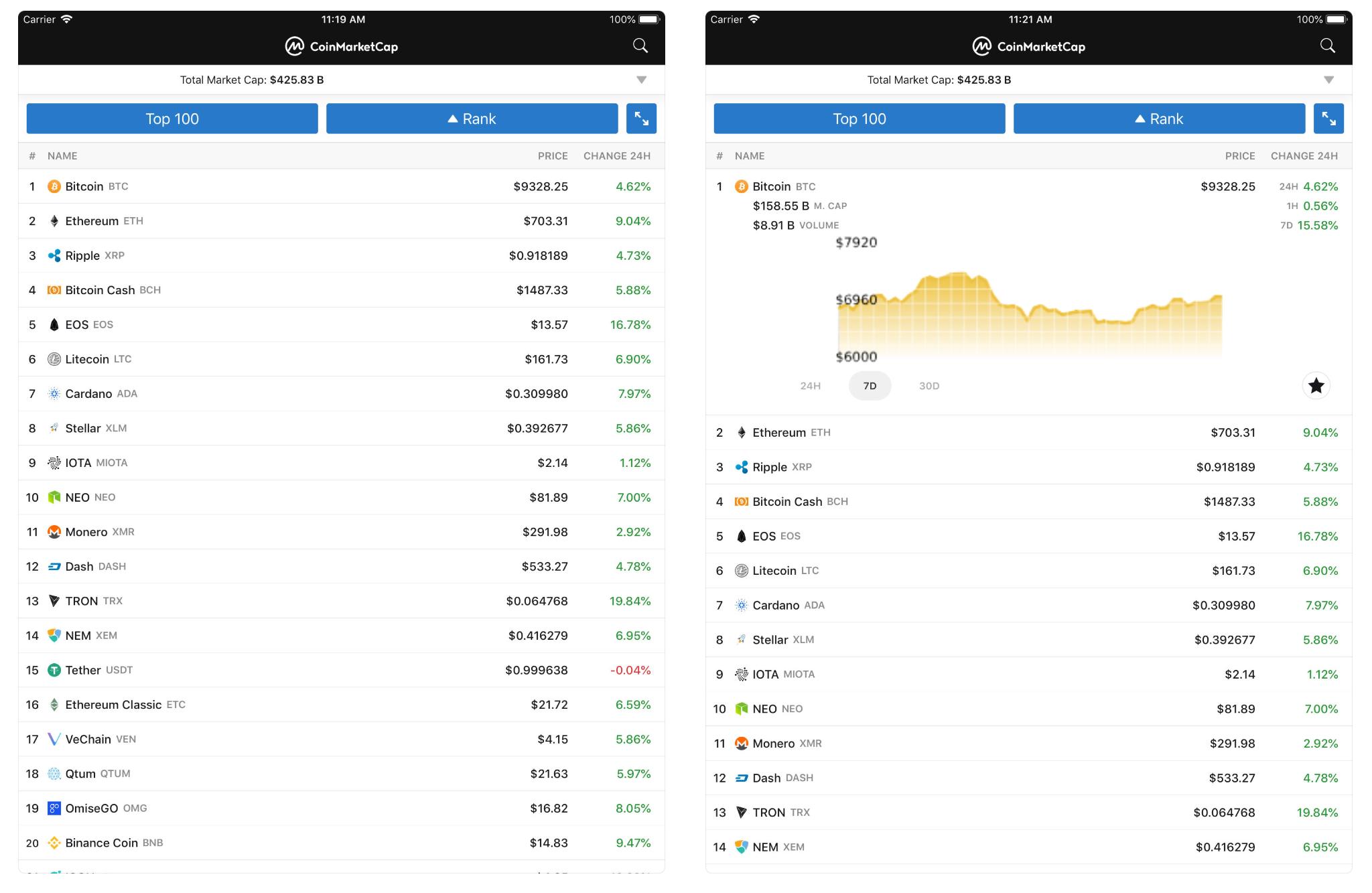 CoinMarketCapのアプリ画面