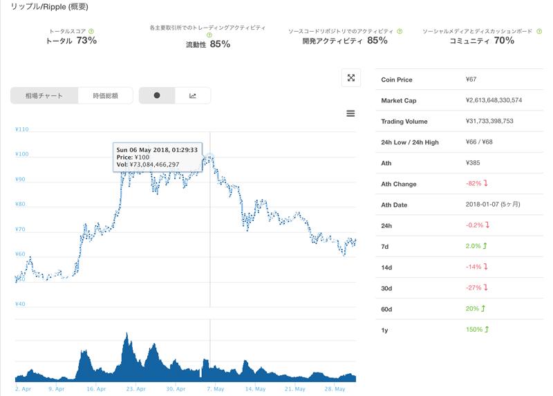 2018年5月 リップルの価格推移(Coingeckoから)
