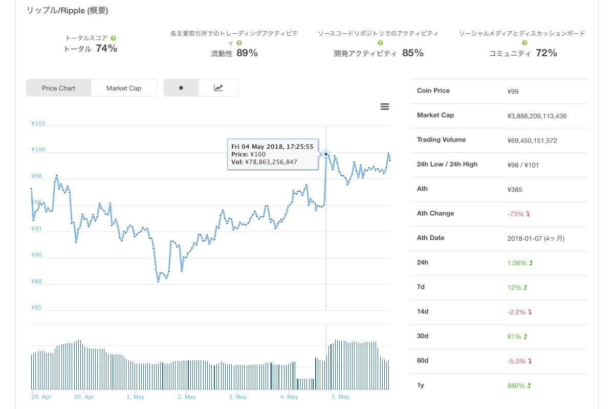 2018年5月5日リップル(XRP)のチャート