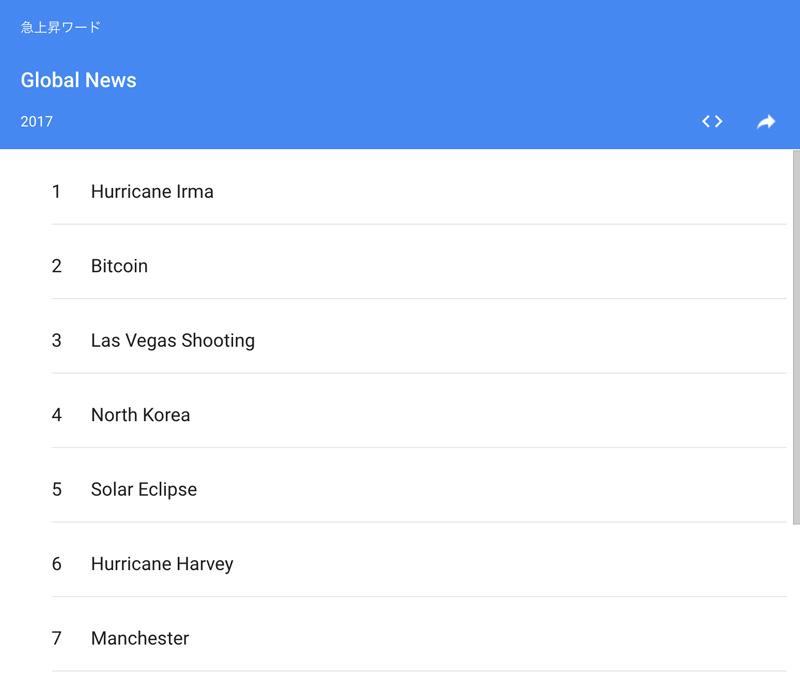 2017年のグローバルニュース検索ランキング