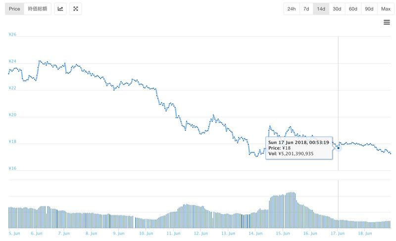 eToroの発表前後のカルダノエイダコインのチャート(引用:coingecko.com)