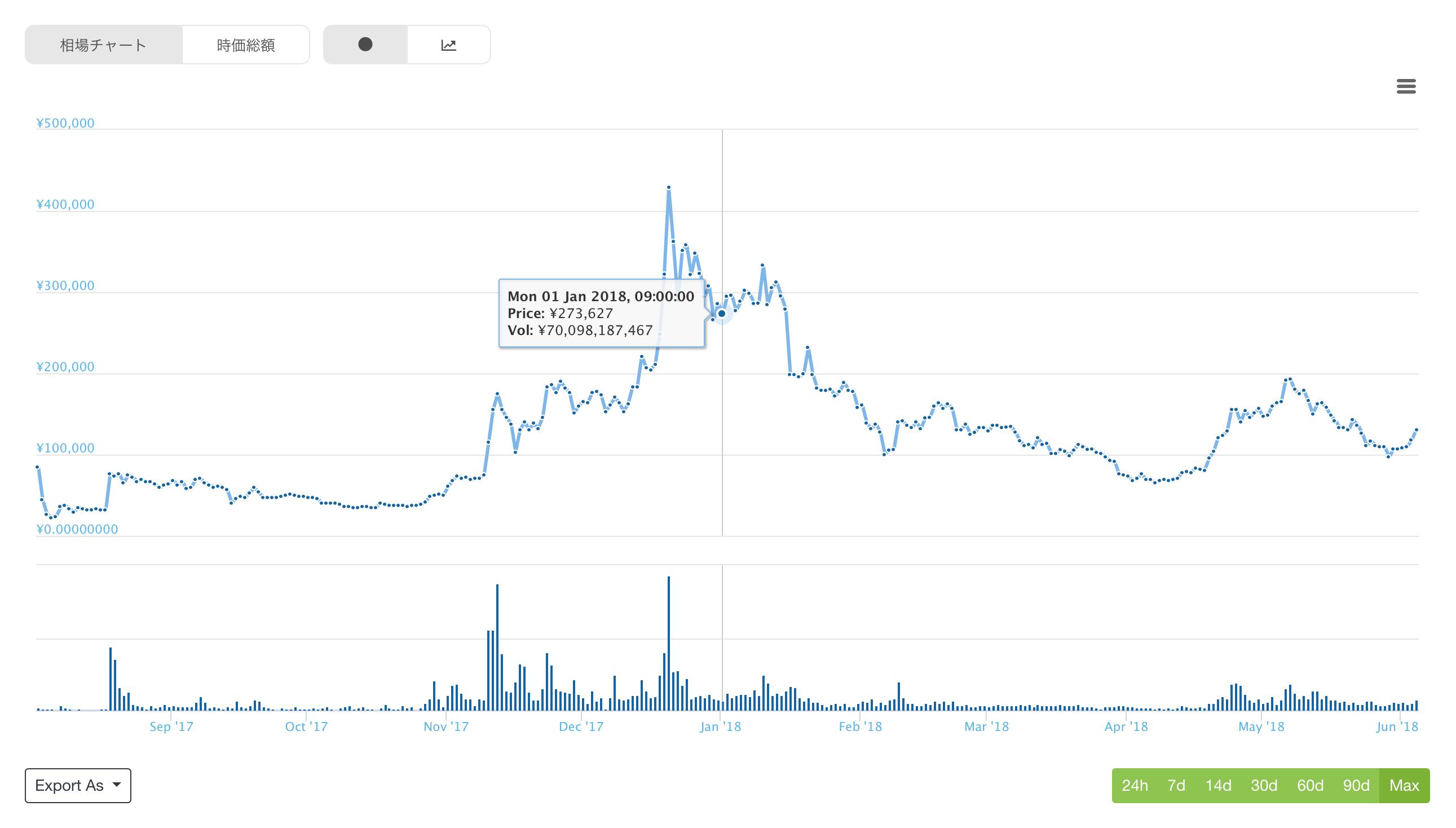 ビットコインキャッシュの価格推移