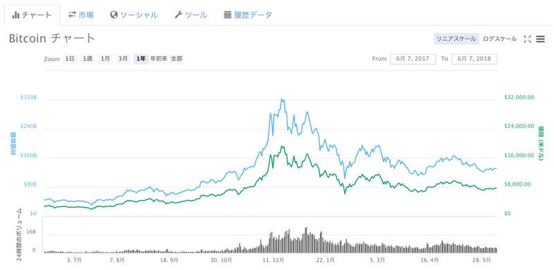 2017〜18年のビットコインの価格の変化