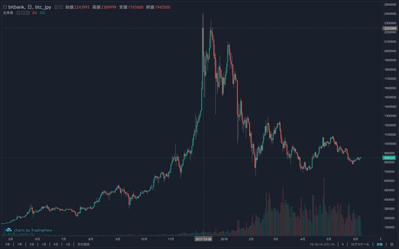 ビットコインの価格の変化