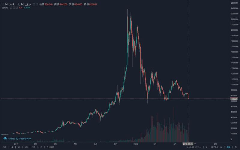 ビットコインのチャート(bitbankから)