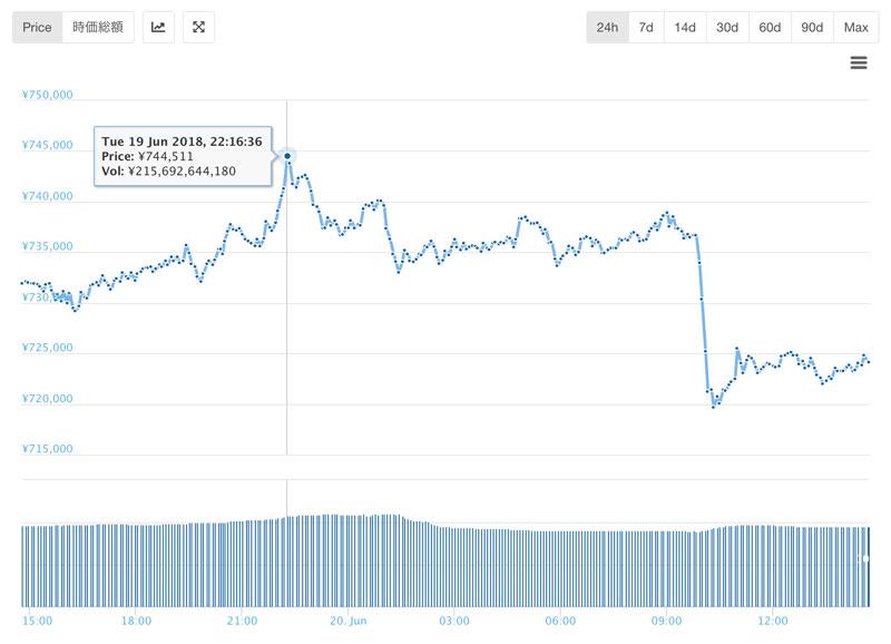 2018年6月20 日前後のビットコインのチャート(引用:coingecko.com)