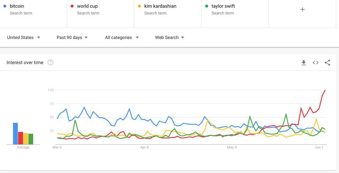 Bitcoin,world cup,Taylor Swift,Kim Kardashianの検索量