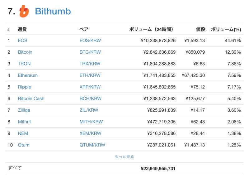 Bithumbの24時間ボリュームランキング(coinmarketcap.comから)