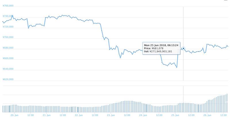 2018年6月26日 ビットコインのチャート(引用:coingecko.com)