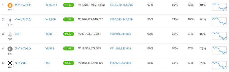 2018年6月26日 トップ5の仮想通貨の価格(引用:coingecko.com)