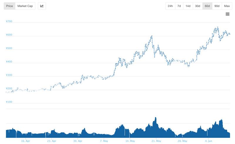 Huobi Token(HT)の価格推移(coingecko.comから)