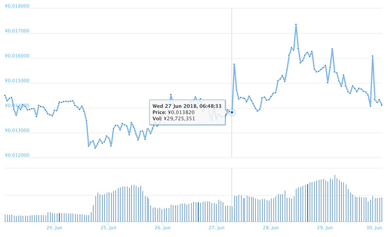 2018年6月27日前後のKINのチャート(引用:coingecko.com)