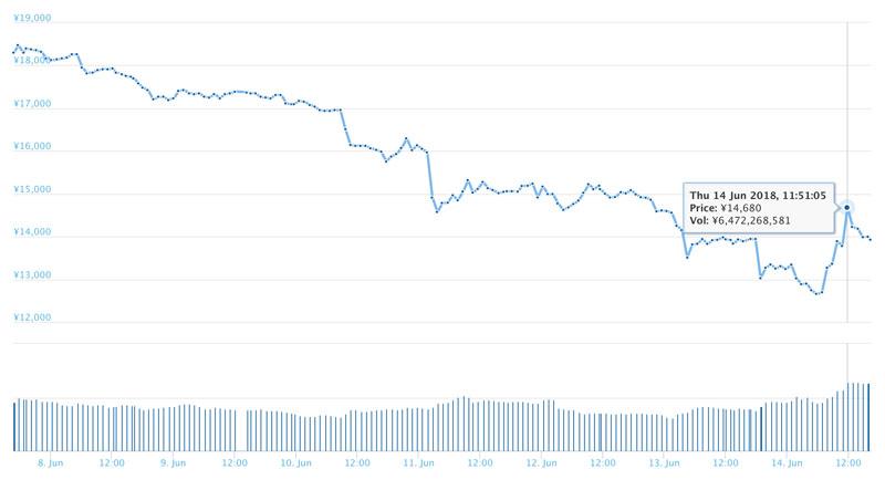 2018年6月14日前後のモネロのチャート(coingecko.comから)