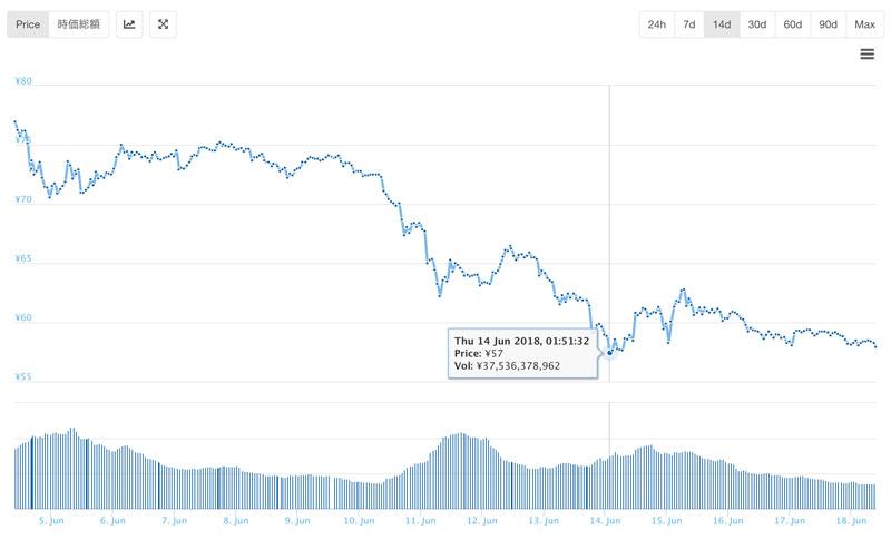 1億XRPが送金された前後のリップルチャート(coingecko.comから)