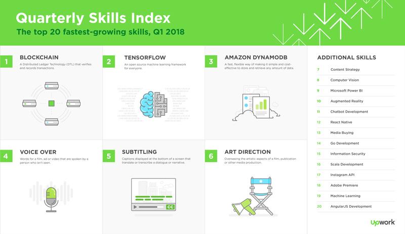 UpWork's Skills Index(引用:upwork.com)