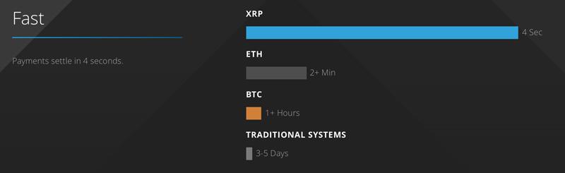 XRP,ETH,BTCのトランザクション速度の比較(引用:ripple.com)