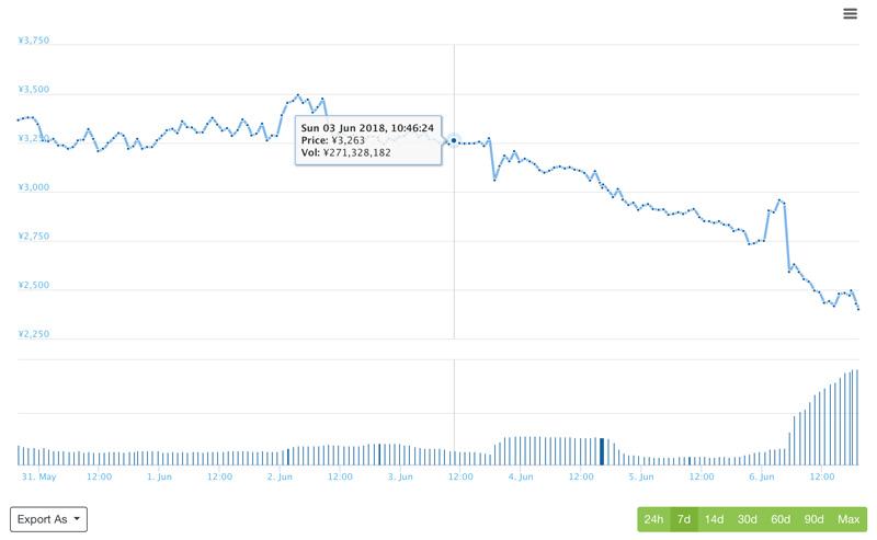 51%攻撃を受けた時のZENのチャート